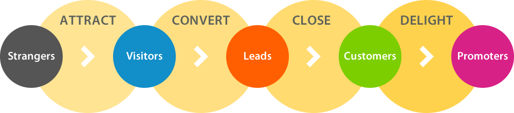 Inbound Marketing methodology, horizontal image - bandv Hubspot Agency