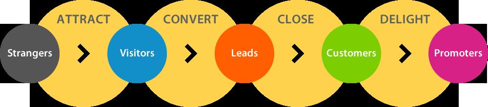 Inbound Marketing methodology, horizontal image - bandv Hubspot Agency