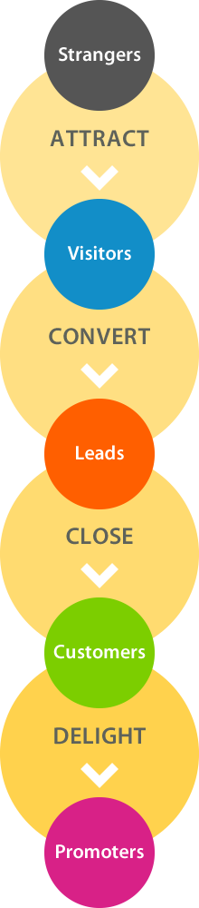 How a Hubspot marketing agency works. Vertical image - bandv advertising firm
