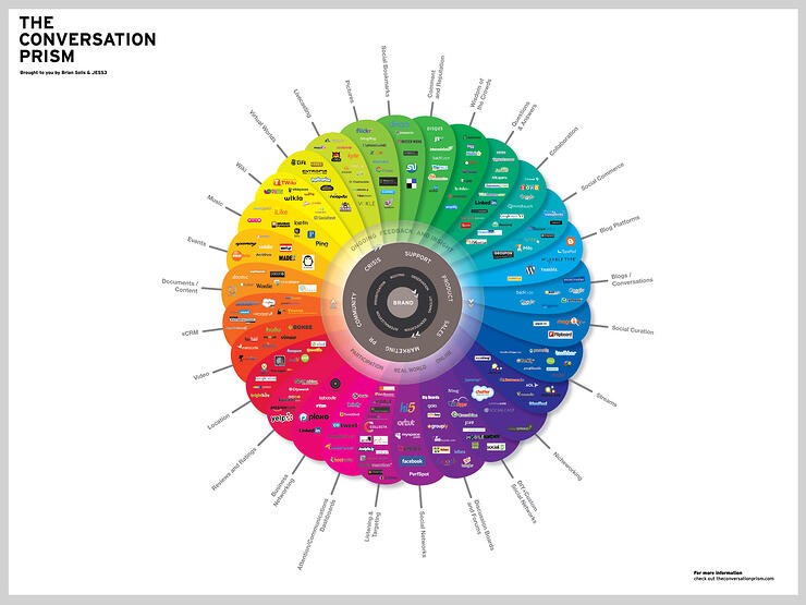 The Conversation Prism - bandv social media agency