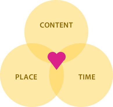 Inbound marketing venn diagram - bandv Hubspot agency