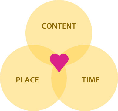 Inbound marketing venn diagram - bandv Hubspot agency