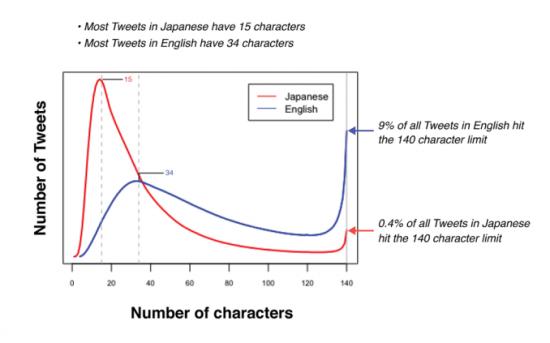 Japanese-vs-English-tweets--550x343.png