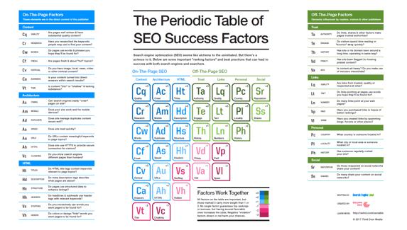 Periodic Table of SEO Success Factors.png