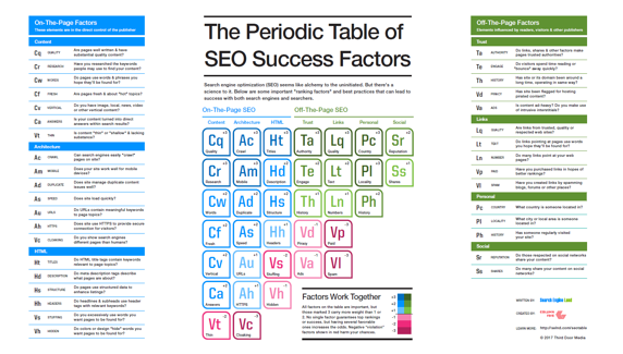 Periodic Table of SEO Success Factors.png