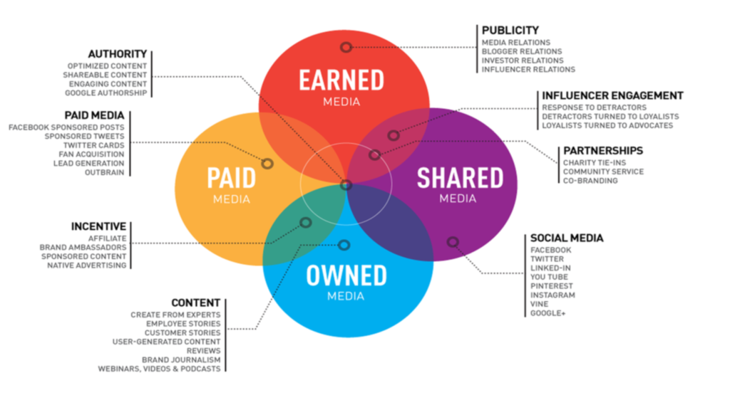 PESO-content-paid-earned-shared-owned-media.png