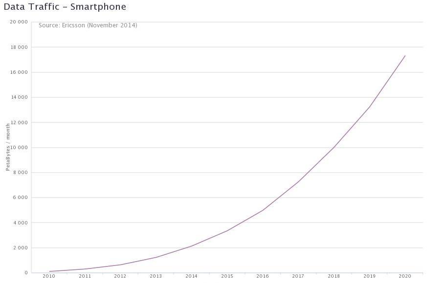 mobiletraffic-forecast
